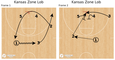 Basketball Play - Kansas Zone Lob