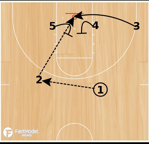 Basketball Play - Kansas Zone Lob
