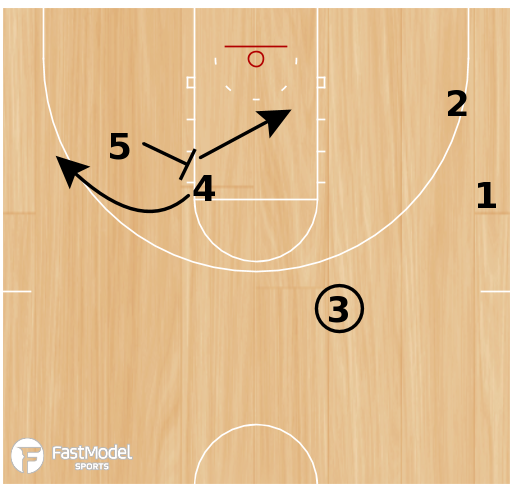 Basketball Play - Northern Iowa Stagger Flare
