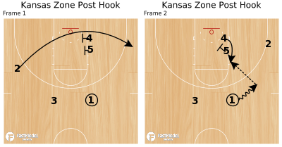 Basketball Play - Kansas Zone Post Hook