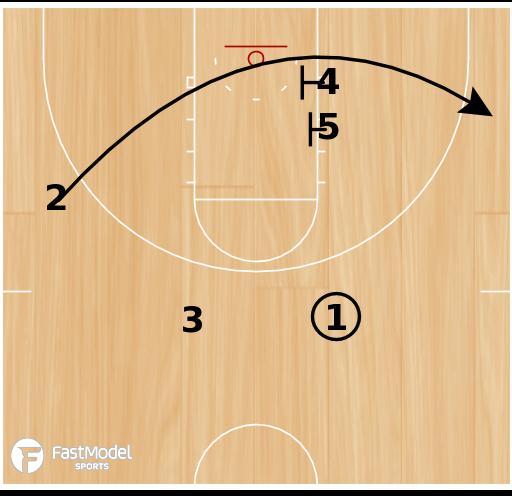 Basketball Play - Kansas Zone Post Hook