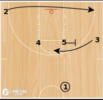 Basketball Play - Northern Iowa ELBOW ProCut Backscreen