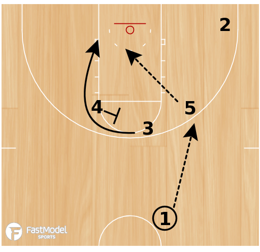 Basketball Play - Northern Iowa ELBOW ProCut Backscreen