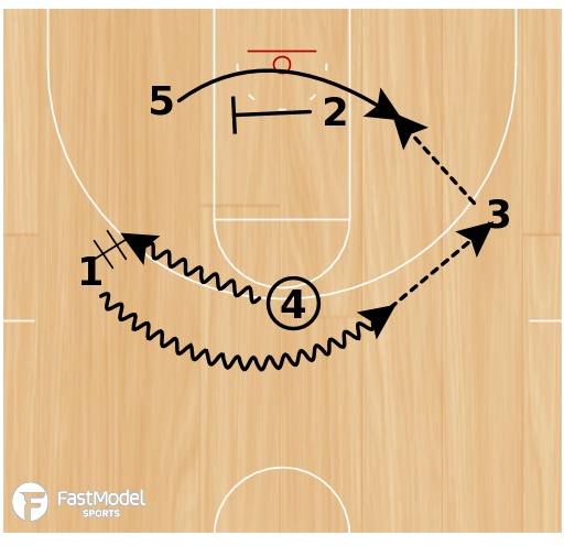 Basketball Play - Georgia Flex Post Cross