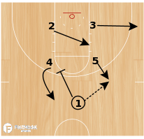 Basketball Play - Box Post ISO