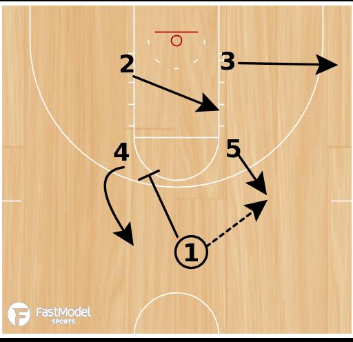 Basketball Play - Box Post ISO