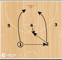 Basketball Play - Michigan State Blast