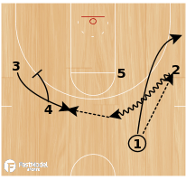 Basketball Play - Michigan State Forwards Out Regular