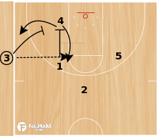 Basketball Play - Michigan State SLOB Corner