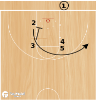 Basketball Play - WVU Triple Screen BLOB