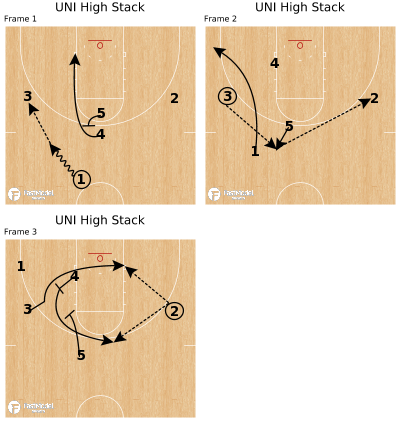 Basketball Play - UNI High Stack