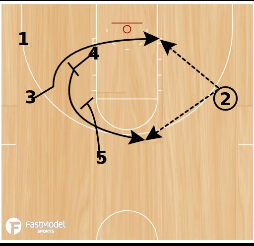Basketball Play - UNI High Stack