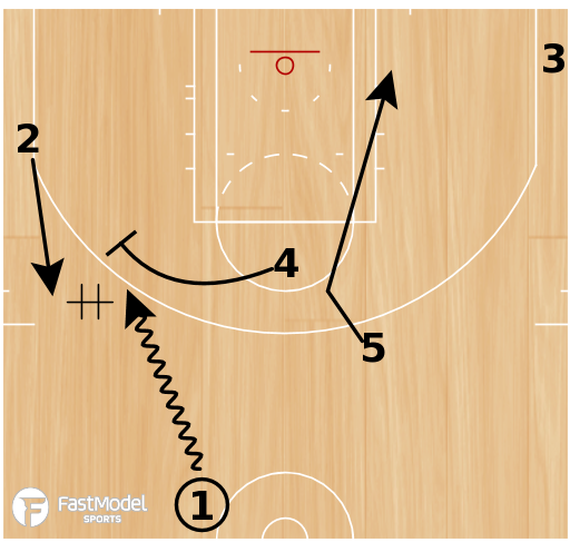 Basketball Play - Belmont Slip