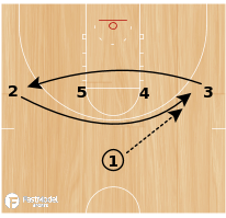 Basketball Play - WVU 1-4 High