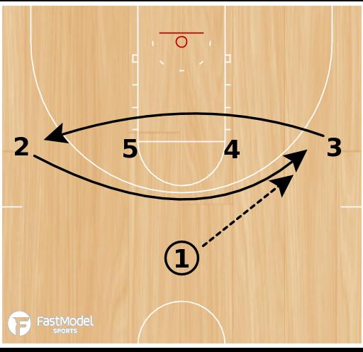 Basketball Play - WVU 1-4 High