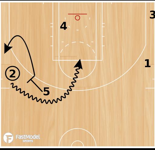 Basketball Play - Double HI Ballscreen