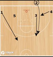 Basketball Play - BLOB Option