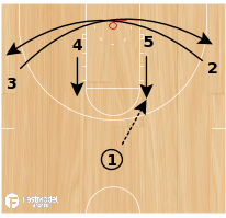 Basketball Play - WVU Flare