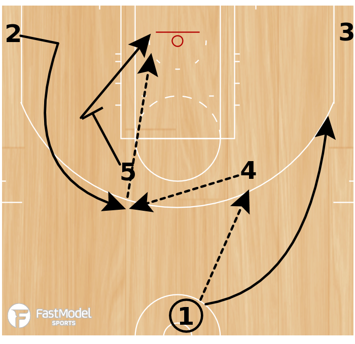 Basketball Play - Belmont Horns Pindown