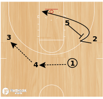Basketball Play - Oklahoma State Backscreen Offense