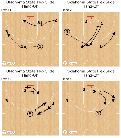 Basketball Play - Oklahoma State Flex Slide Hand-Off