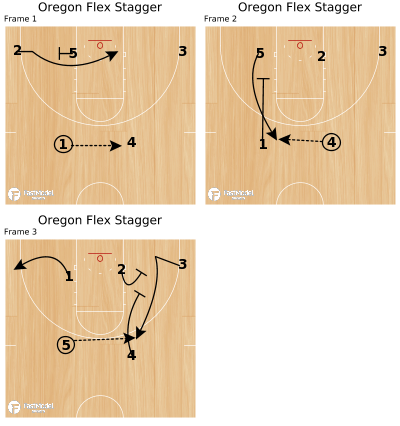 Basketball Play - Oregon Flex Stagger