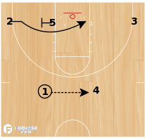 Basketball Play - Oregon Flex Stagger