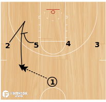Basketball Play - Play of the Day 06-27-12: 1-4 High Fade