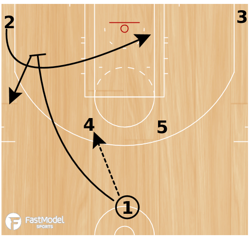 Basketball Play - Robert Morris Horns Pindown Twirl Backdoor