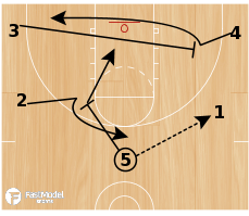Basketball Play - Davidson Sets