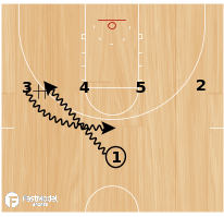 Basketball Play - OK State Weave Cross Up