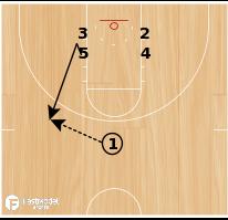 Basketball Play - Iowa Low Stacks Flare