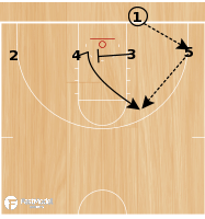 Basketball Play - Sooner BLOB 4 Low DHO Stagger