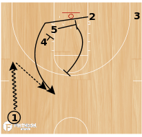 Basketball Play - Gonzaga Double Follow PNR