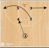 Basketball Play - SDSU Box Drive