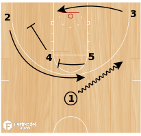 Basketball Play - Coastal Carolina  Double Stagger
