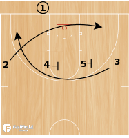 Basketball Play - Iowa 4 Across