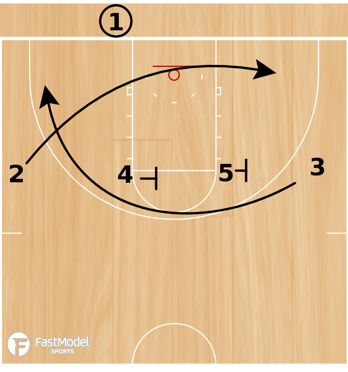 Basketball Play - Iowa 4 Across