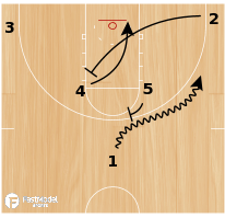 Basketball Play - Iowa Horns Wheel