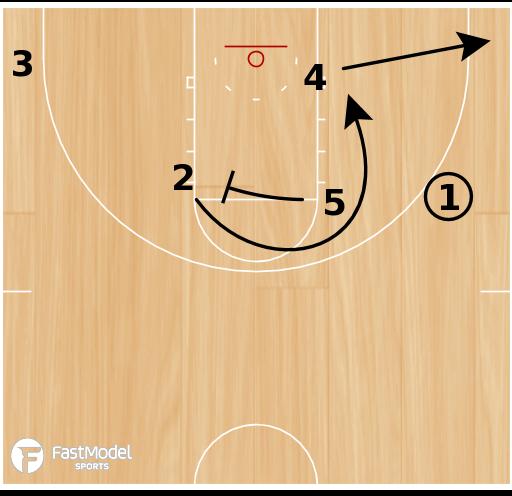 Basketball Play - Iowa Horns Wheel