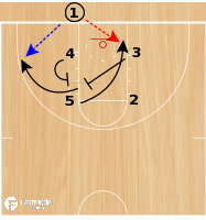 Basketball Play - Iowa Screen the Screener