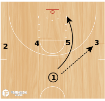 Basketball Play - Wisconsin Stagger