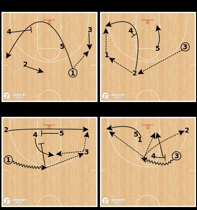Basketball Play - Virginia Baseline Run