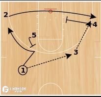 Basketball Play - Virginia Corner Option