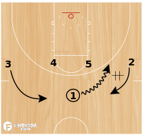 Basketball Play - UCLA Weave Backscreen Lob