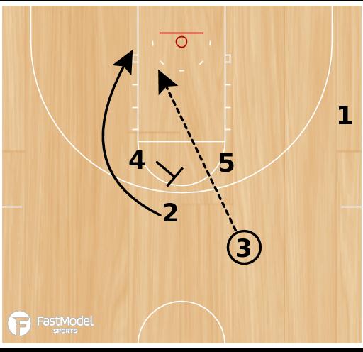 Basketball Play - UCLA Weave Backscreen Lob