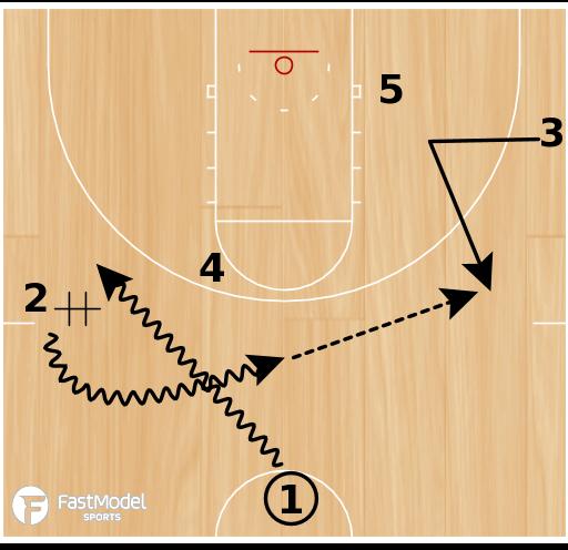 Basketball Play - UCLA Elevator