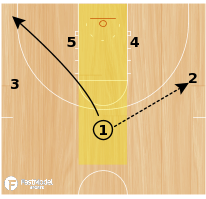 Basketball Play - Kansas Jayhawks High-Low Offense (Weakside Cut)