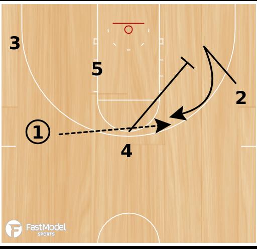 Basketball Play - Kansas Jayhawks High-Low Offense (Weakside Cut)