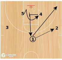 Basketball Play - Kansas Jayhawks High-Low Offense (Strongside Cut)